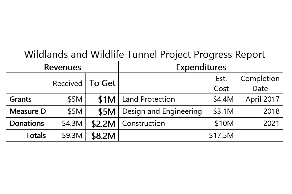 Tunnel Money – Halfway There!